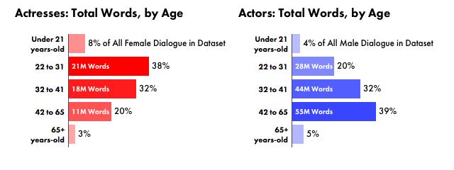 Talfördelning Hollywoodfilmer